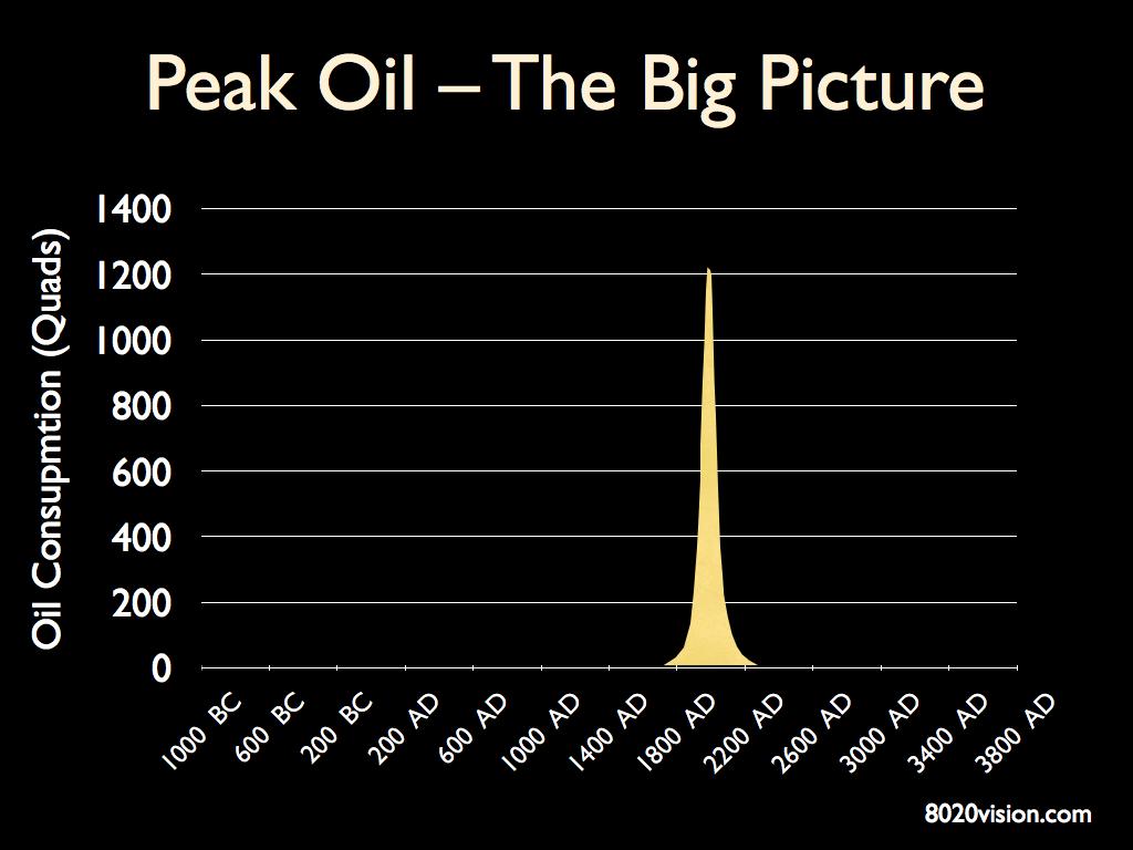 Thế giới đang đứng trước cuộc khủng hoảng dầu mỏ mới?