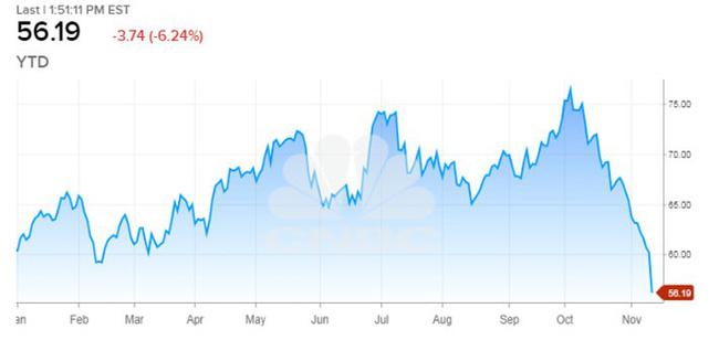 """Giá dầu trở về trạng thái """"thị trường đầu cơ giá xuống"""" 1"""