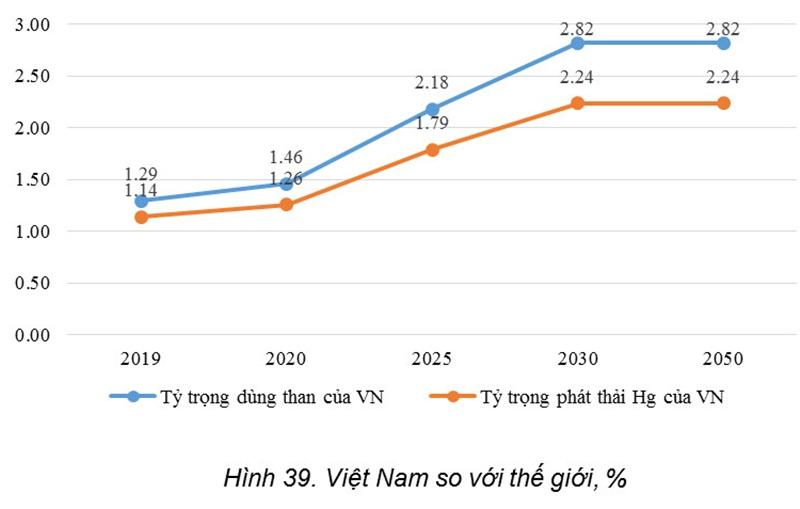 Dự báo về phát thải thủy ngân trong sử dụng than ở Việt Nam