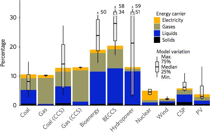 Điện gió, mặt trời, hạt nhân: Phát thải các bon thấp 'đến không ngờ'