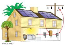 Ứng dụng công nghệ điện mặt trời nối lưới tại Hải Phòng