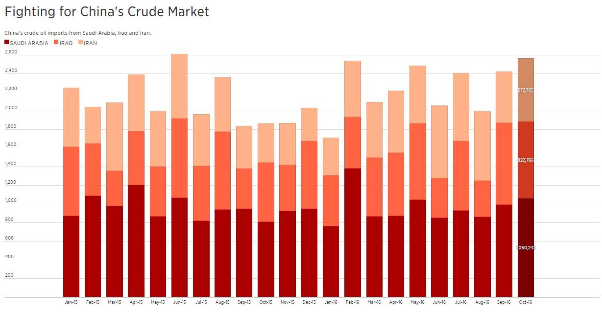 Thỏa thuận OPEC có thể thất bại vì nhân tố Trung Quốc 2
