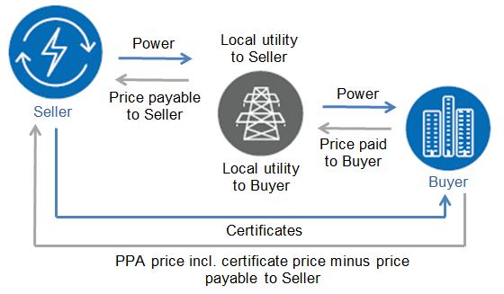 Hợp đồng mua bán điện trực tiếp: Kinh nghiệm từ quốc tế (Kỳ 2) 2