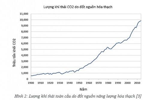 An ninh năng lượng và giải pháp tiềm năng cho Việt Nam 1
