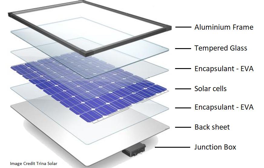 Có nhầm lẫn chăng khi coi pin mặt trời hết hạn sử dụng là chất thải nguy hại?