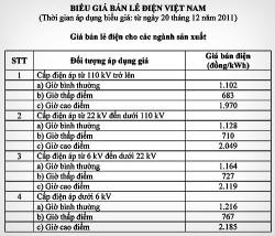 Bảng giá bán lẻ điện Việt Nam