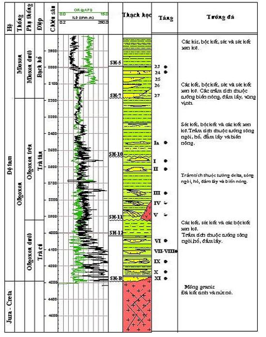 Không tồn tại hình ảnh về Đặc trưng năng lượng vỉa và khai thác đối tượng Miocen hạ, mỏ Bạch Hổ