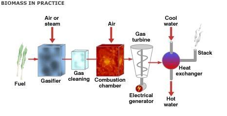 Chu trình sản xuất điện và nhiệt bằng hệ thống khí hoá