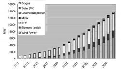Phát triển ứng dụng năng lượng tái tạo, góp phần cân bằng năng lượng Việt Nam (Kỳ 1)