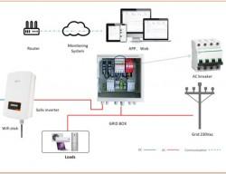 Lựa chọn aptomat phù hợp cho biến tần trong hệ thống PV năng lượng mặt trời