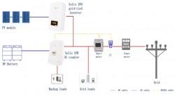 Nâng cấp hệ thống PV năng lượng mặt trời hòa lưới thành hệ thống lưu trữ năng lượng