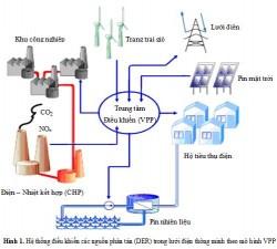 Điều khiển các nguồn phân tán trong lưới điện thông minh