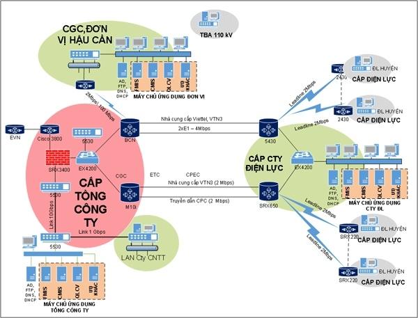 Giới thiệu hệ thống quản lý kỹ thuật lưới điện