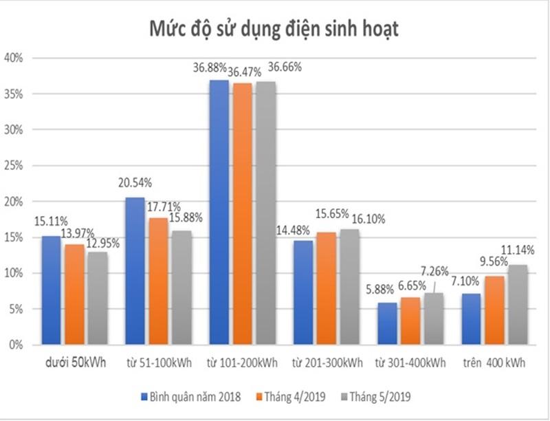 EVN giải trình về giá điện gửi Đoàn đại biểu Quốc hội Ninh Thuận