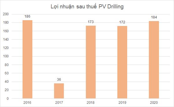 PV Drilling trong Top 50 công ty niêm yết tốt nhất năm 2021