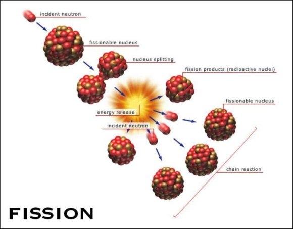 Phản ứng tổng hợp hạt nhân - nguồn năng lượng của tương lai