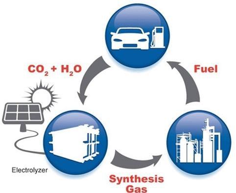 Tái chế CO2 làm nguyên liệu phục vụ ngành công nghiệp