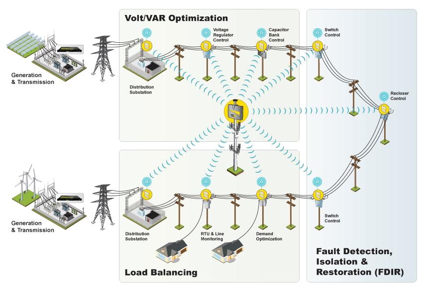 Hệ thống tự động hóa lưới điện phân phối