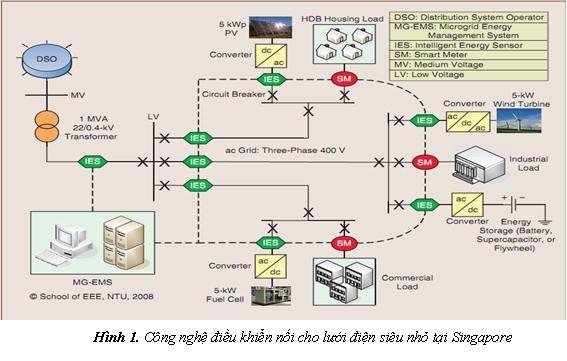 Công nghệ điều khiển nối lưới cho lưới điện siêu nhỏ