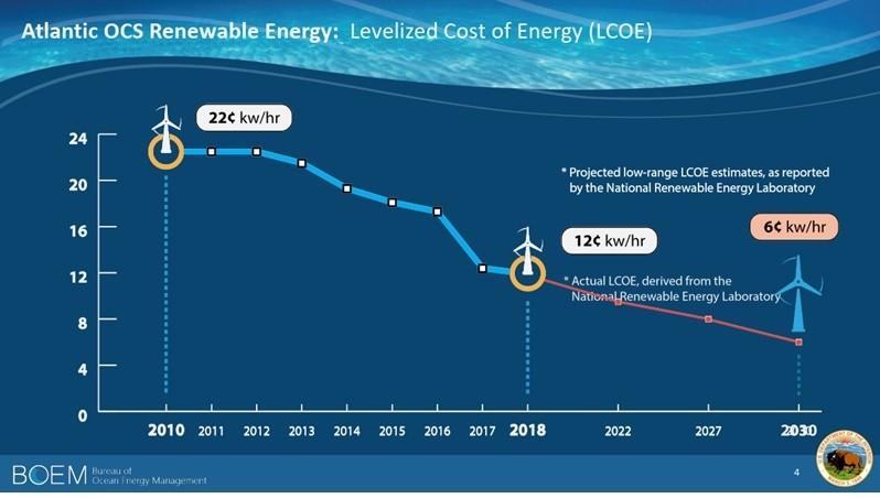 Khởi đầu cuộc đối thoại về đấu thầu dự án năng lượng tái tạo tại Việt Nam