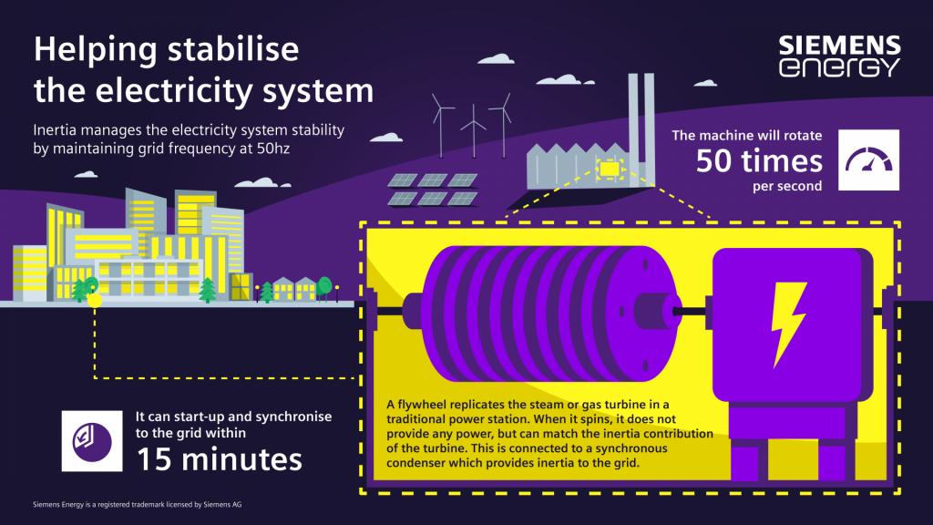 Một số giải pháp lựa chọn để cân bằng lưới điện năng lượng tái tạo