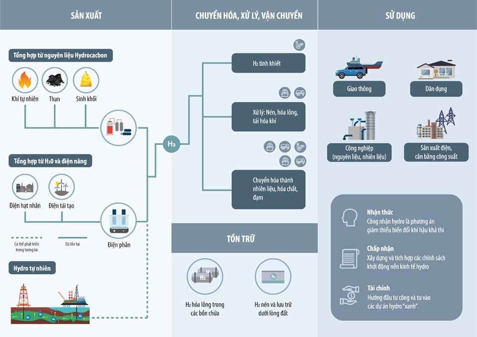 PVN nên chuẩn bị những gì để sớm tiếp cận ngành công nghiệp hydro?