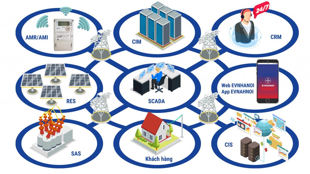 EVNHANOI và mục tiêu từng bước hiện đại hóa lưới điện