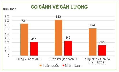 Nhiều DN phía Nam ngừng hoạt động, sản lượng tiêu thụ điện giảm mạnh