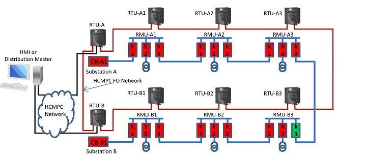 Hệ thống tự động hóa lưới phân phối