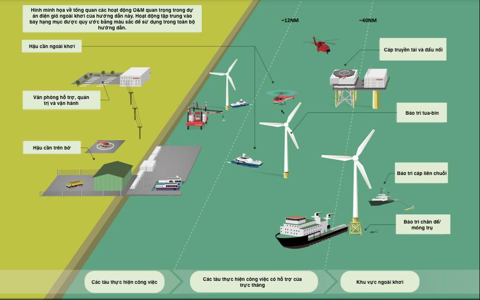 Điện gió ngoài khơi sẽ mang lại nhiều cơ hội mới cho tỉnh Bình Thuận