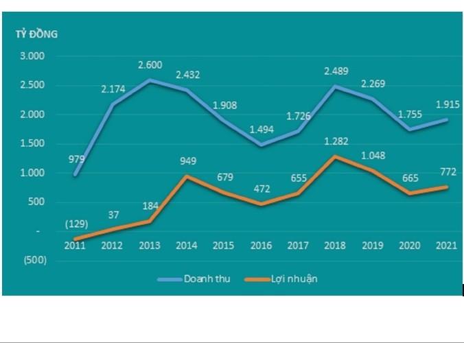 Giá cổ phiếu Công ty ĐHĐ tăng hơn 370% sau 10 năm cổ phần hóa
