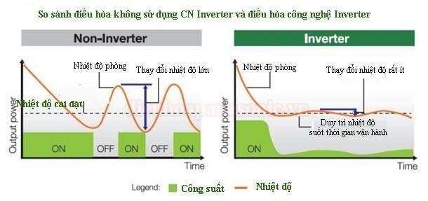 Công nghệ inverter và vai trò tiết kiệm điện năng cho điều hòa