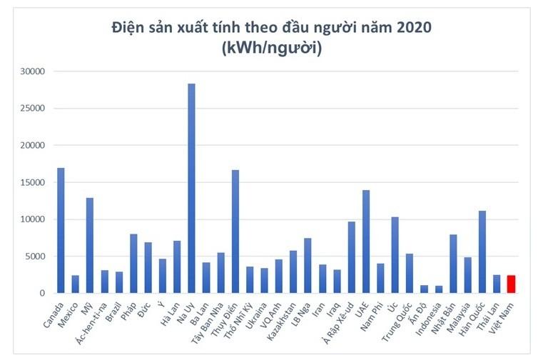 Ngành điện thế giới và Việt Nam năm đầu Covid-19 [Kỳ 1]: Sản lượng điện sản xuất