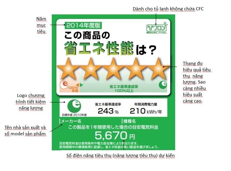 Nhãn hiệu suất năng lượng cao nhất: Kinh nghiệm từ Nhật Bản