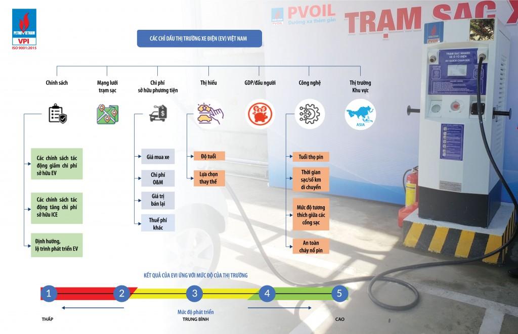 VPI lần đầu tiên công bố chỉ số thị trường xe ô tô điện Việt Nam