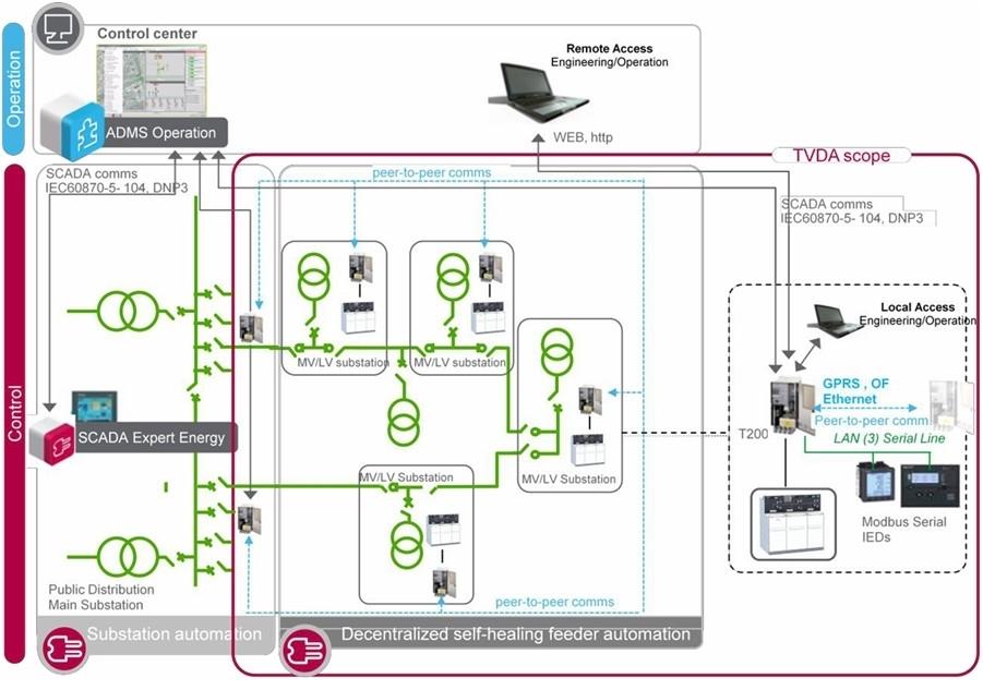 Tự động hóa lưới ngầm trung thế khu Công nghệ cao HCM