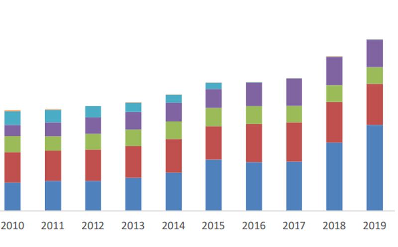 Các con số trong 'Thống kê năng lượng Việt Nam 2019' nói lên điều gì?