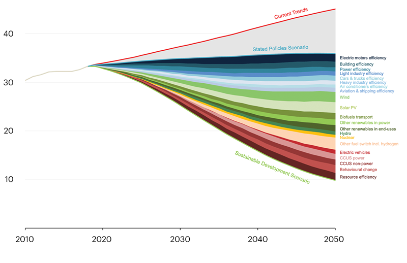 Hiện trạng, xu hướng phát triển các 'phân ngành năng lượng' trên thế giới
