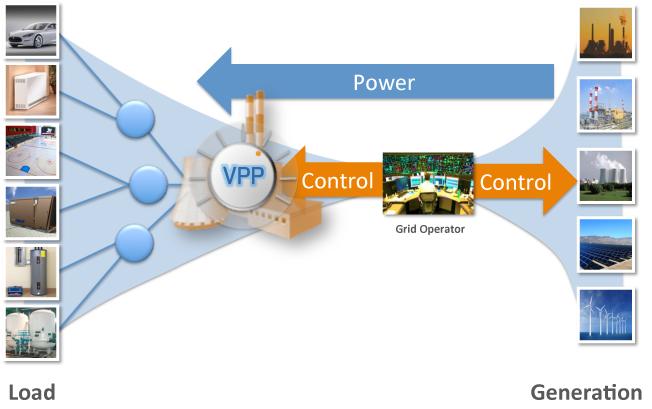 Ứng dụng mô hình nhà máy điện ảo trong điều khiển lưới điện thông minh
