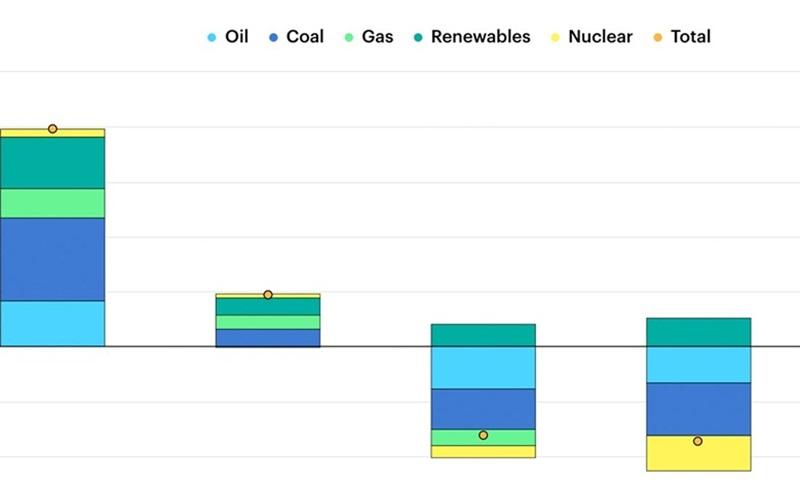 Thấy gì trong Báo cáo năng lượng toàn cầu năm 2021 của IEA?