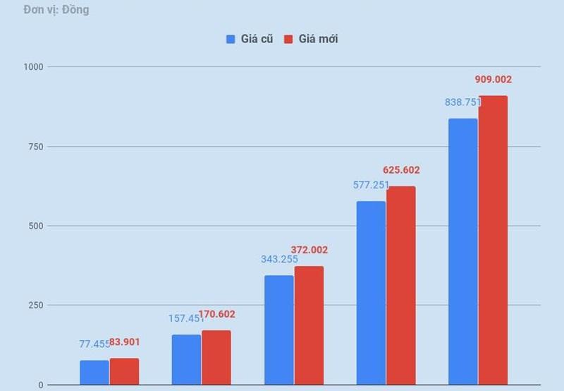 Biểu giá điện các nước và nguyên tắc, tiêu chí xây dựng biểu giá điện Việt Nam