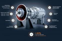 Thiết lập tiêu chuẩn cho tương lai với tua bin khí thế hệ HL của Siemens