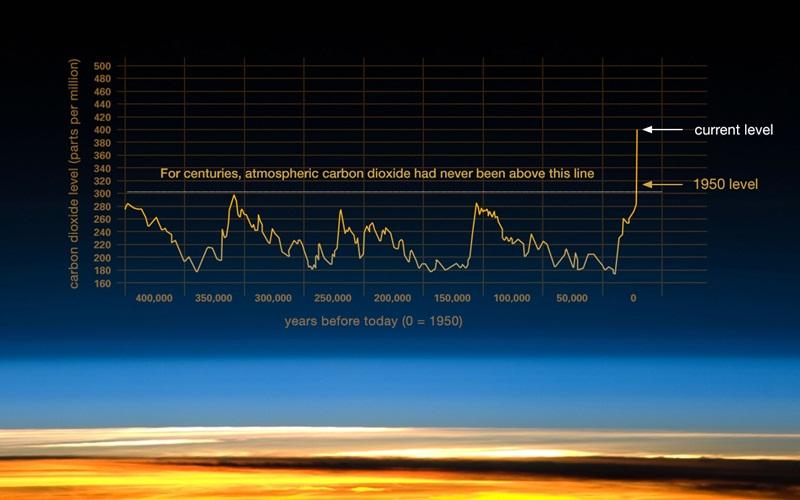 """""""Cú lừa thế kỷ"""" về phát thải CO2 và biến đổi khí hậu [Bài 2]"""