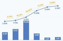 Đề xuất cải tiến biểu giá điện và luật hóa chu kỳ điều chỉnh giá